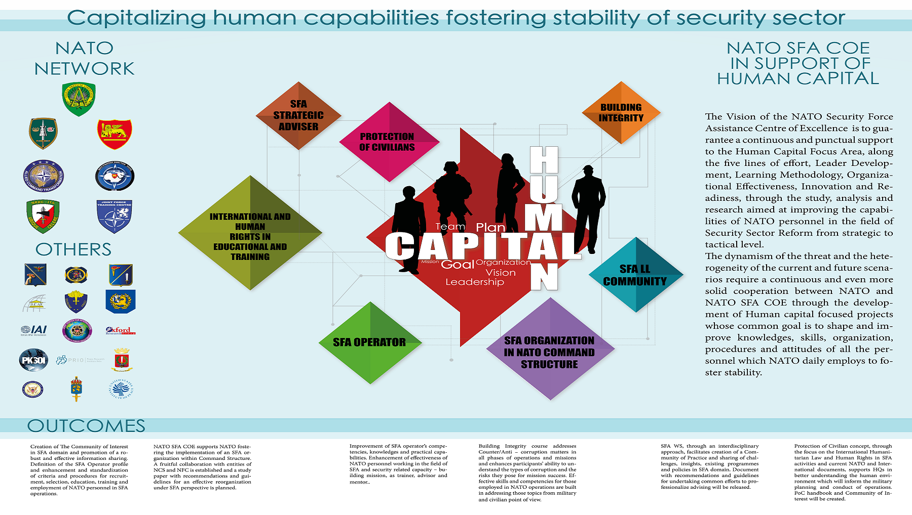 NATO SFA COE IN SUPPORT OF HUMAN CAPITAL